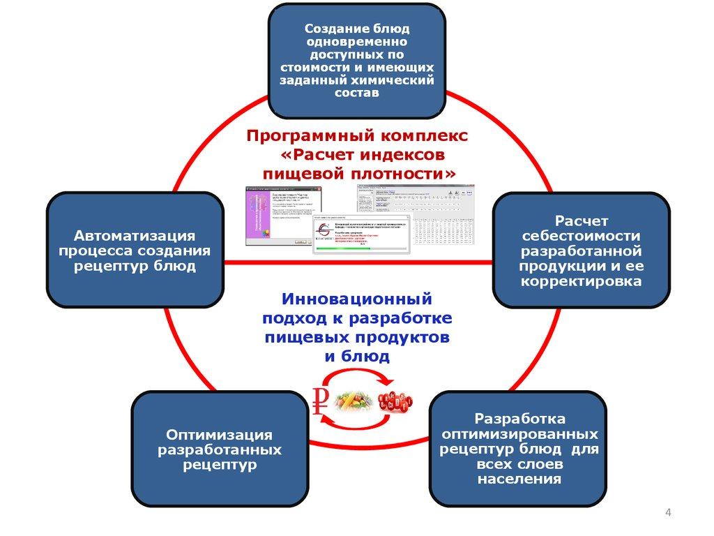 Разработка рецептур пищевых продуктов и блюд